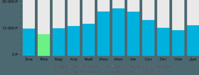 Динамика стоимости авиабилетов из Тюмени в Симферополь по месяцам