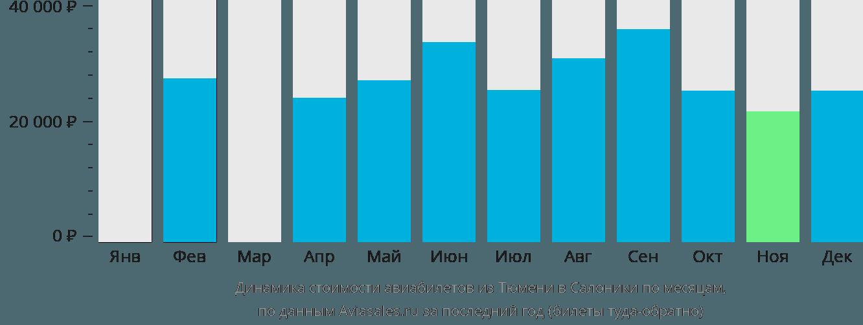 Динамика стоимости авиабилетов из Тюмени в Салоники по месяцам