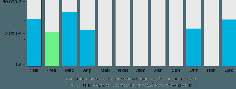 Динамика стоимости авиабилетов из Тюмени в Саранск по месяцам