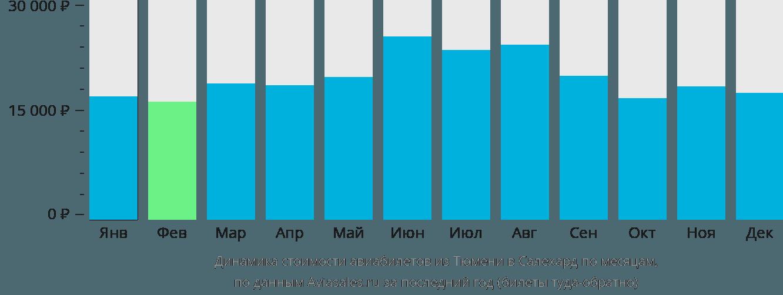 Динамика стоимости авиабилетов из Тюмени в Салехард по месяцам