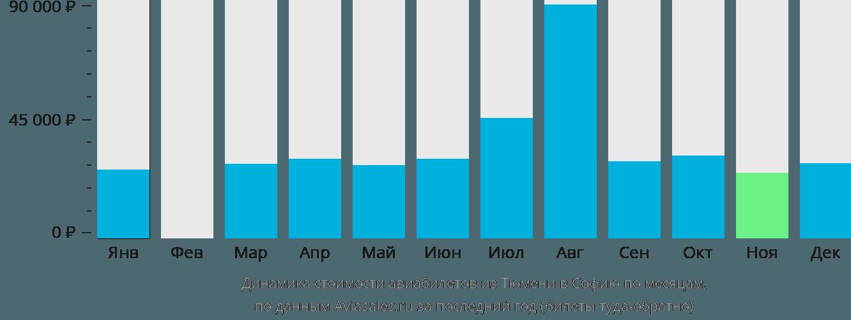 Динамика стоимости авиабилетов из Тюмени в Софию по месяцам