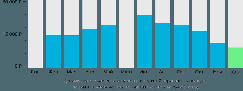Динамика стоимости авиабилетов из Тюмени в Ставрополь по месяцам
