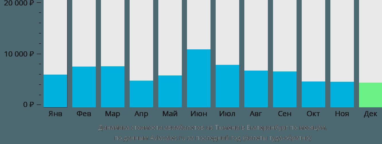 Динамика стоимости авиабилетов из Тюмени в Екатеринбург по месяцам