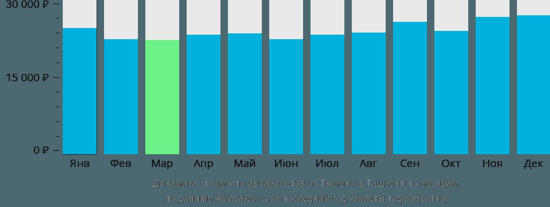 Динамика стоимости авиабилетов из Тюмени в Ташкент по месяцам