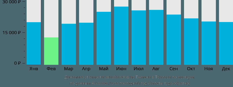 Динамика стоимости авиабилетов из Тюмени в Тбилиси по месяцам