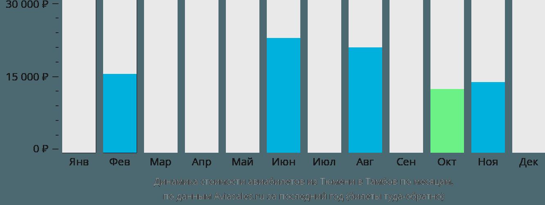 Динамика стоимости авиабилетов из Тюмени в Тамбов по месяцам