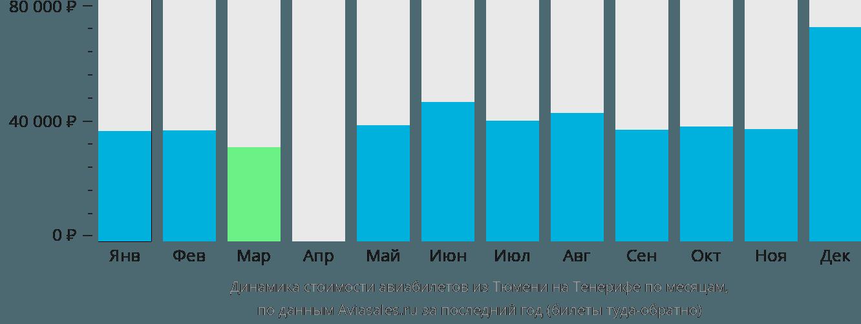 Динамика стоимости авиабилетов из Тюмени на Тенерифе по месяцам