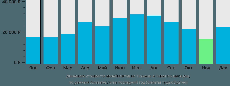 Динамика стоимости авиабилетов из Тюмени в Тиват по месяцам