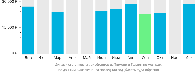 Динамика стоимости авиабилетов из Тюмени в Таллин по месяцам