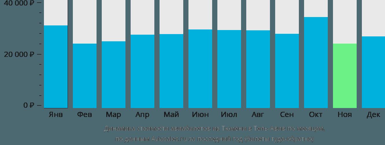Динамика стоимости авиабилетов из Тюмени в Тель-Авив по месяцам
