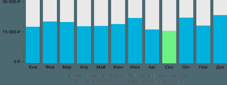 Динамика стоимости авиабилетов из Тюмени в Томск по месяцам