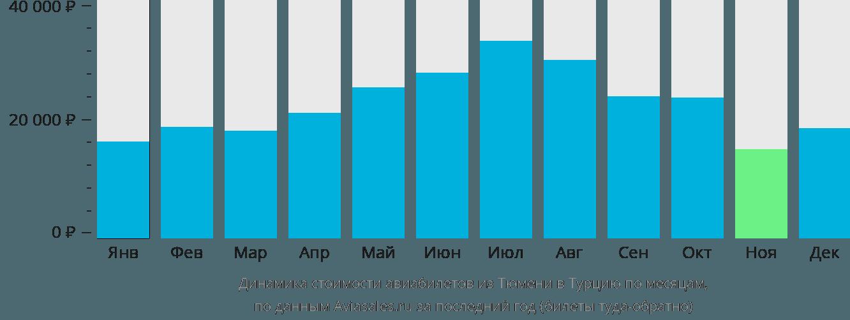 Динамика стоимости авиабилетов из Тюмени в Турцию по месяцам