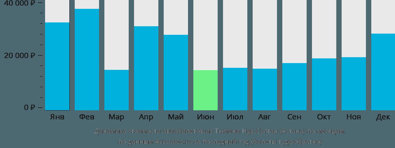 Динамика стоимости авиабилетов из Тюмени в Нур-Султан (Астана) по месяцам