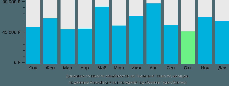 Динамика стоимости авиабилетов из Тюмени в Токио по месяцам
