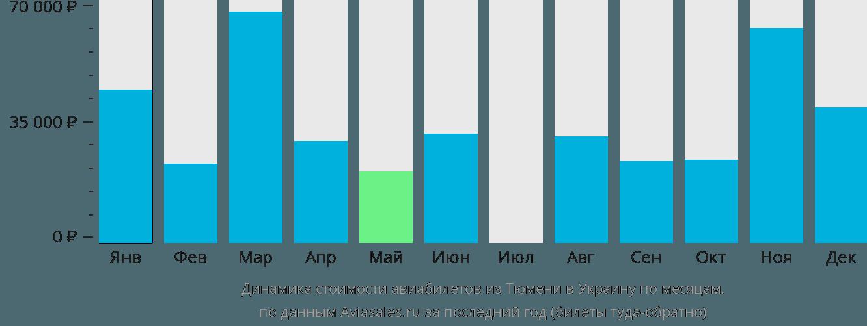 Динамика стоимости авиабилетов из Тюмени в Украину по месяцам