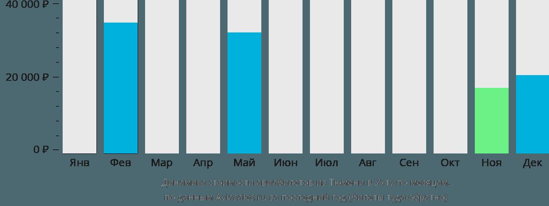 Динамика стоимости авиабилетов из Тюмени в Ухту по месяцам