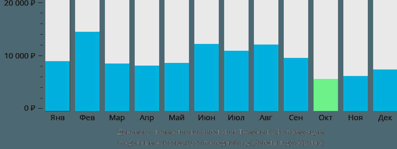 Динамика стоимости авиабилетов из Тюмени в Уфу по месяцам