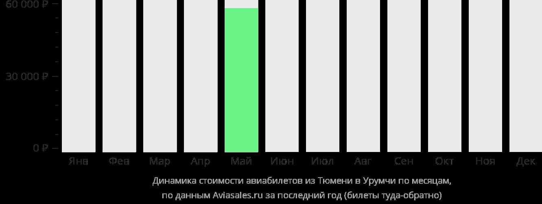 Динамика стоимости авиабилетов из Тюмени в Урумчи по месяцам