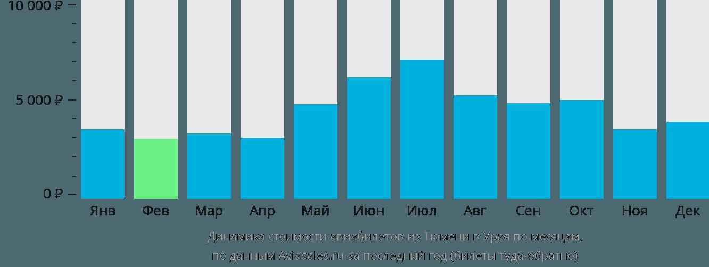 Динамика стоимости авиабилетов из Тюмени в Урая по месяцам