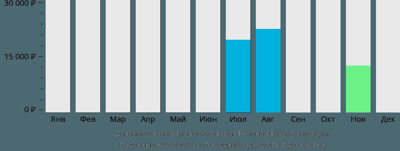 Динамика стоимости авиабилетов из Тюмени в Курск по месяцам