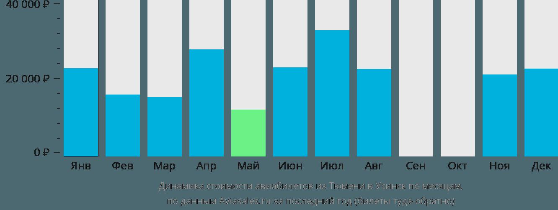 Динамика стоимости авиабилетов из Тюмени в Усинск по месяцам