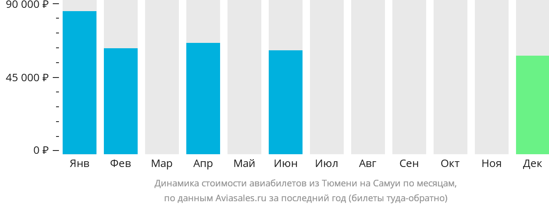 Динамика стоимости авиабилетов из Тюмени на Самуи по месяцам