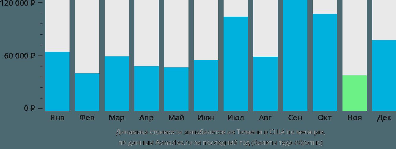 Динамика стоимости авиабилетов из Тюмени в США по месяцам