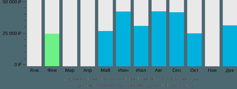Динамика стоимости авиабилетов из Тюмени в Улан-Удэ по месяцам