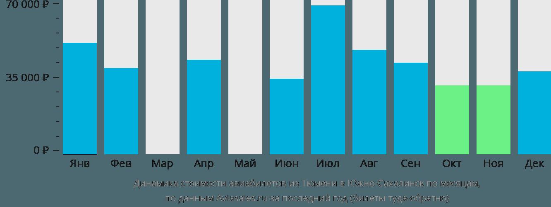 Динамика стоимости авиабилетов из Тюмени в Южно-Сахалинск по месяцам
