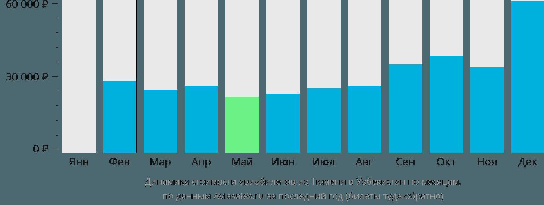 Динамика стоимости авиабилетов из Тюмени в Узбекистан по месяцам
