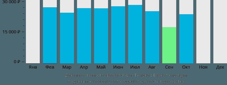 Динамика стоимости авиабилетов из Тюмени в Варну по месяцам