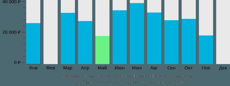 Динамика стоимости авиабилетов из Тюмени в Венецию по месяцам