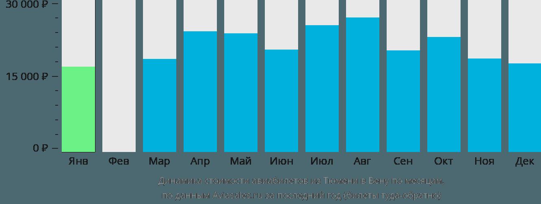 Динамика стоимости авиабилетов из Тюмени в Вену по месяцам
