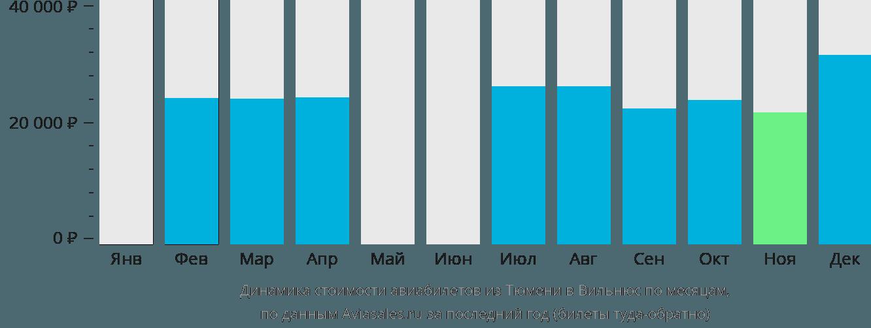 Динамика стоимости авиабилетов из Тюмени в Вильнюс по месяцам
