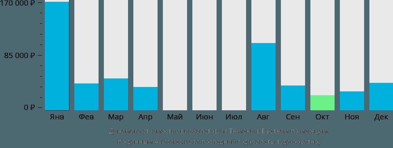 Динамика стоимости авиабилетов из Тюмени в Вьетнам по месяцам
