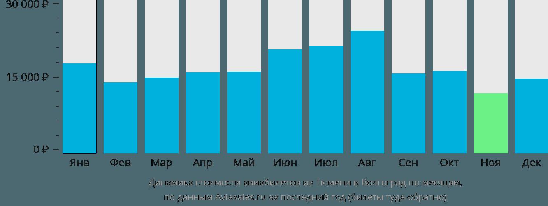 Динамика стоимости авиабилетов из Тюмени в Волгоград по месяцам