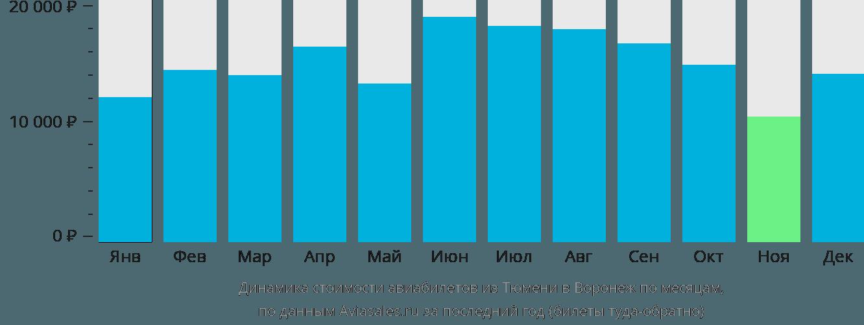 Динамика стоимости авиабилетов из Тюмени в Воронеж по месяцам