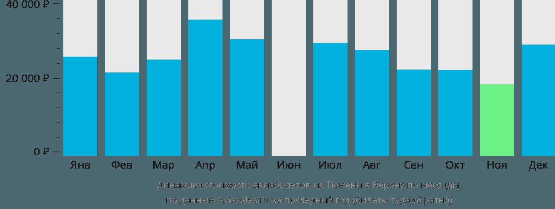 Динамика стоимости авиабилетов из Тюмени в Верону по месяцам
