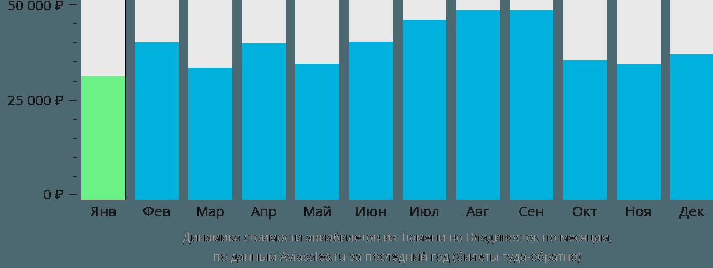 Динамика стоимости авиабилетов из Тюмени во Владивосток по месяцам