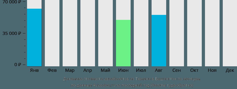 Динамика стоимости авиабилетов из Тюмени в Вашингтон по месяцам
