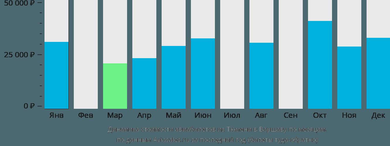 Динамика стоимости авиабилетов из Тюмени в Варшаву по месяцам