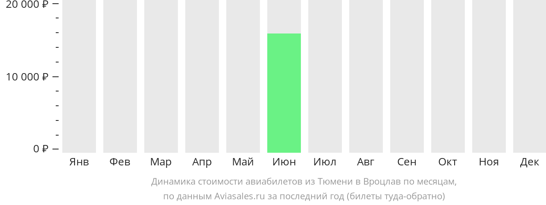 Динамика стоимости авиабилетов из Тюмени в Вроцлав по месяцам