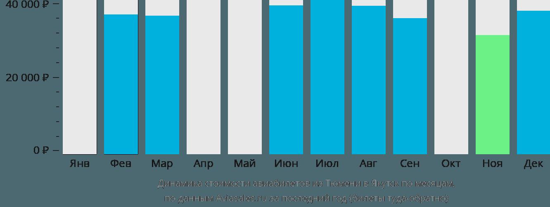 Динамика стоимости авиабилетов из Тюмени в Якутск по месяцам