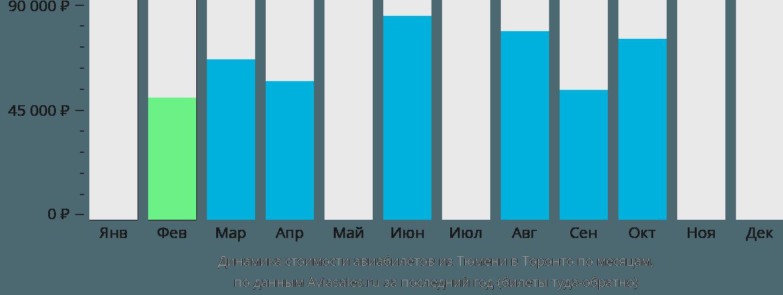 Динамика стоимости авиабилетов из Тюмени в Торонто по месяцам