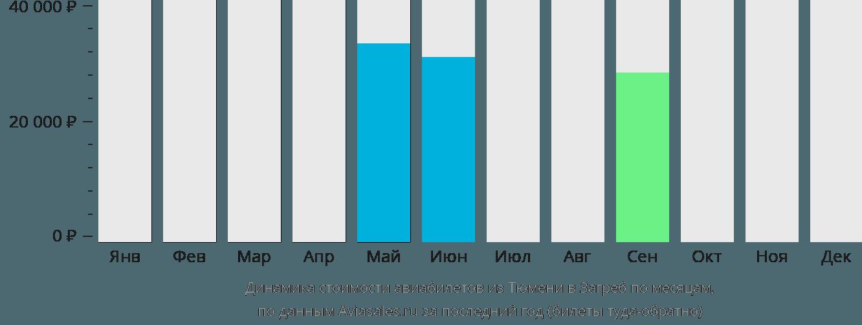 Динамика стоимости авиабилетов из Тюмени в Загреб по месяцам