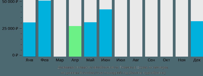 Динамика стоимости авиабилетов из Тюмени в Цюрих по месяцам