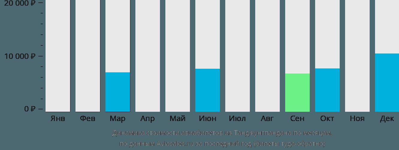 Динамика стоимости авиабилетов из Танджунгпандана по месяцам