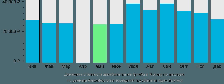 Динамика стоимости авиабилетов из Куляба в Москву по месяцам