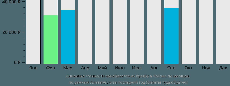 Динамика стоимости авиабилетов из Куляба в Россию по месяцам