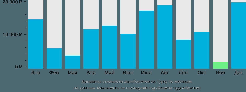 Динамика стоимости авиабилетов из Турку по месяцам